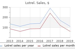 discount lotrel online amex