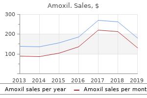 purchase amoxil cheap